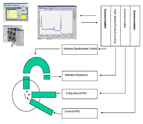 Surface Science Software Labview